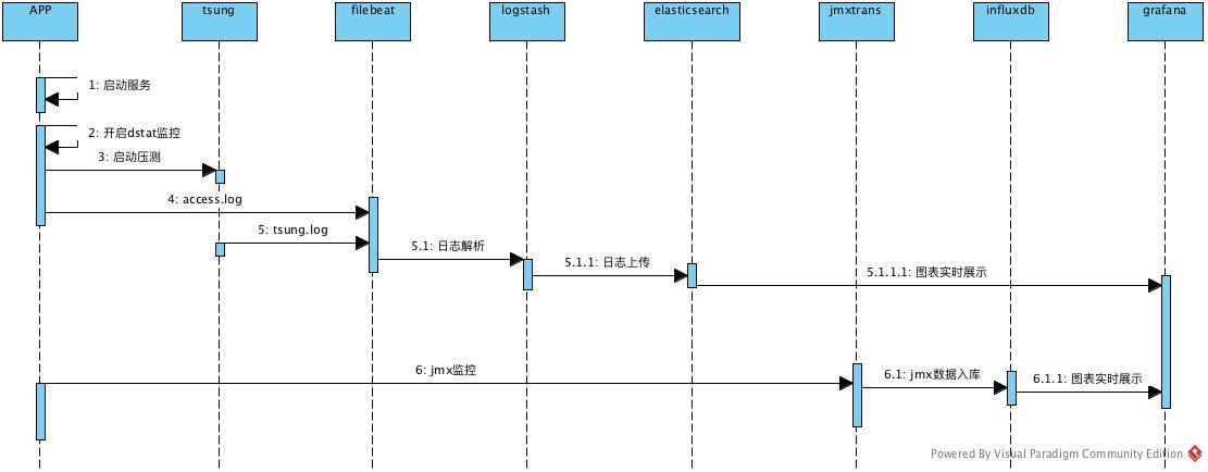 性能实时监控 工具列表 logstash : 日志解析与过滤 elasticsearch : 日志