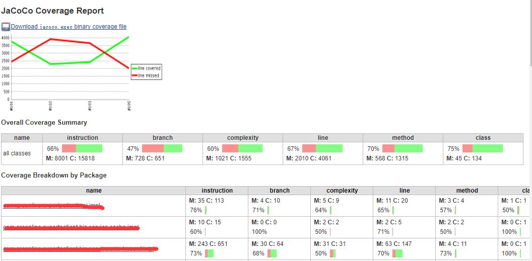 持续交付实践] 基于jacoco 的测试覆盖率统计平台实现· TesterHome
