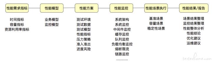 典型性能测试策略及流程
